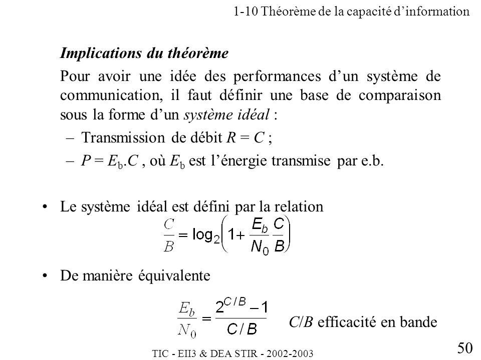 TIC - EII3 & DEA STIR - 2002-2003 50 Implications du théorème Pour avoir une idée des performances dun système de communication, il faut définir une b