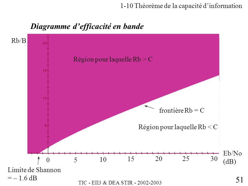 TIC - EII3 & DEA STIR - 2002-2003 51 Diagramme defficacité en bande 1-10 Théorème de la capacité dinformation 05 10 15 202530 Eb/No (dB) Rb/B Limite d