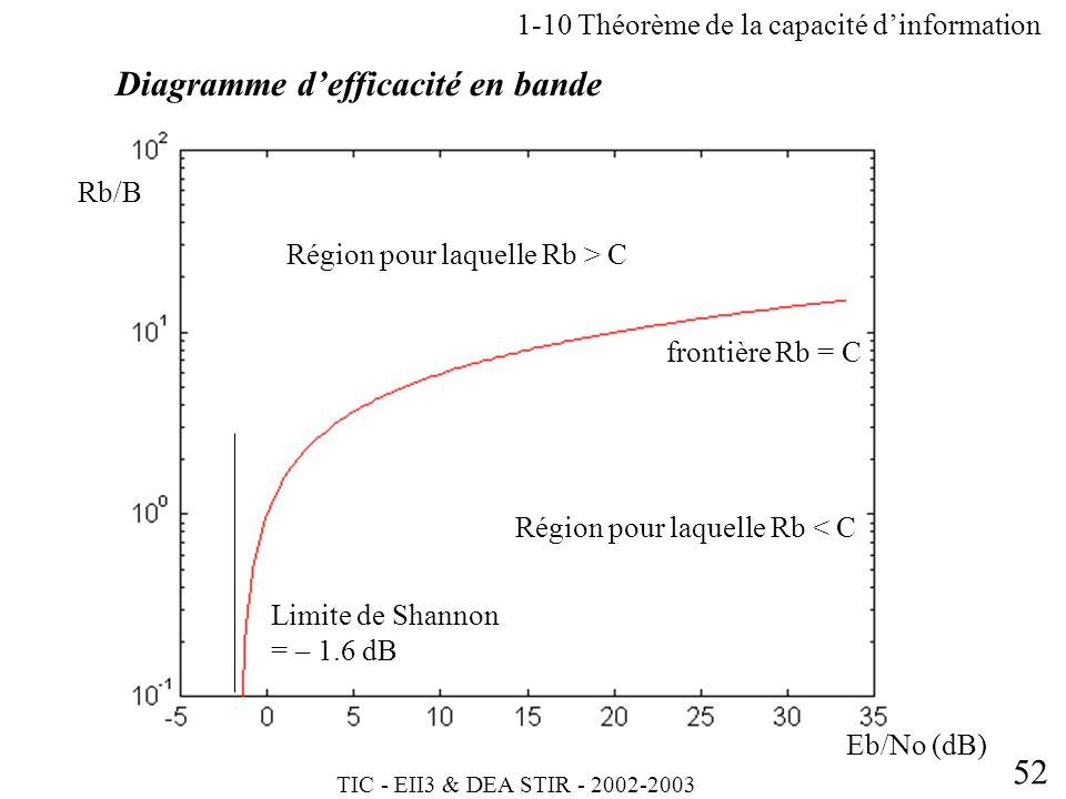 TIC - EII3 & DEA STIR - 2002-2003 52 1-10 Théorème de la capacité dinformation Diagramme defficacité en bande Eb/No (dB) Rb/B Limite de Shannon = – 1.