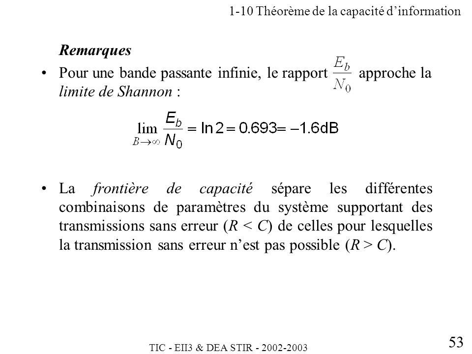 TIC - EII3 & DEA STIR - 2002-2003 53 Remarques Pour une bande passante infinie, le rapport approche la limite de Shannon : La frontière de capacité sé
