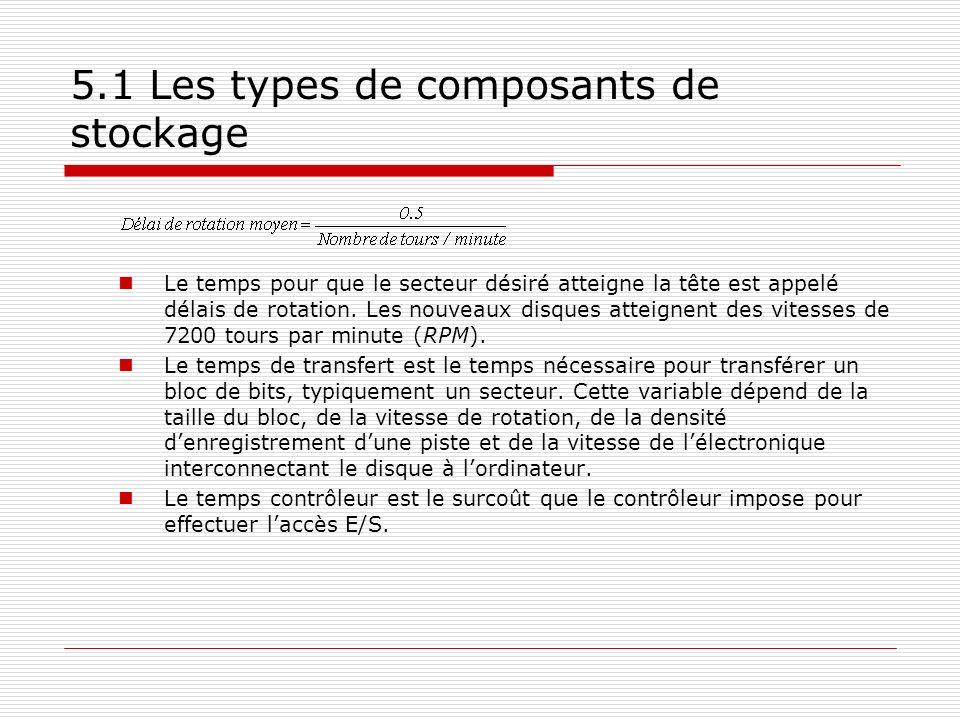 5.1 Les types de composants de stockage Le temps pour que le secteur désiré atteigne la tête est appelé délais de rotation. Les nouveaux disques attei