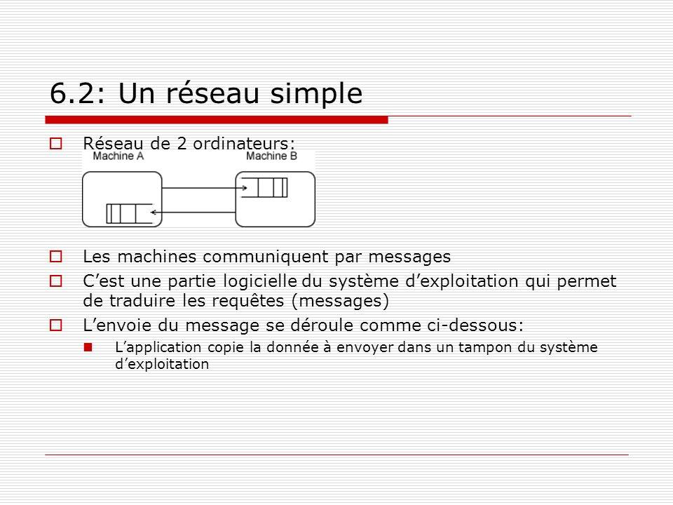 6.2: Un réseau simple Réseau de 2 ordinateurs: Les machines communiquent par messages Cest une partie logicielle du système dexploitation qui permet d