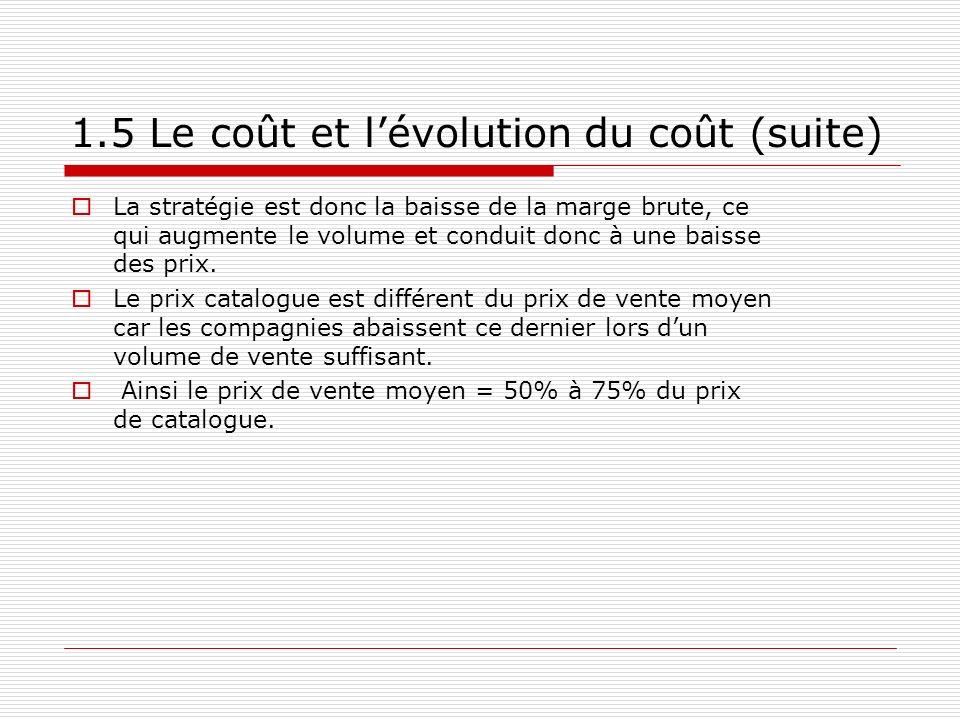 1.5 Le coût et lévolution du coût (suite) La stratégie est donc la baisse de la marge brute, ce qui augmente le volume et conduit donc à une baisse de