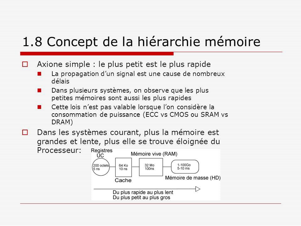 1.8 Concept de la hiérarchie mémoire Axione simple : le plus petit est le plus rapide La propagation dun signal est une cause de nombreux délais Dans