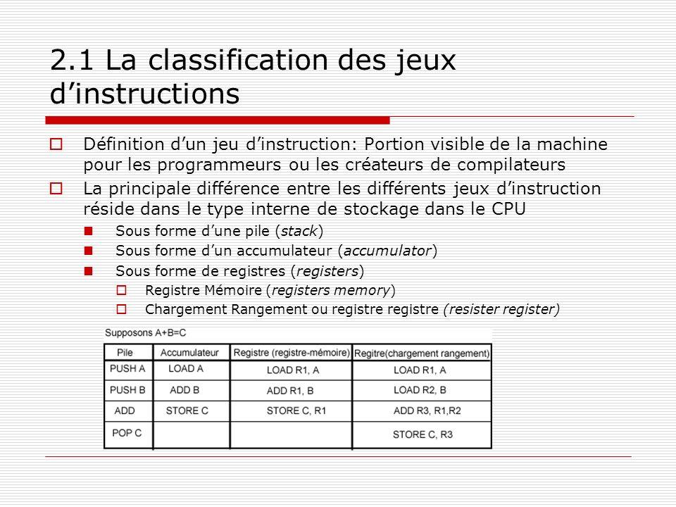 2.1 La classification des jeux dinstructions Définition dun jeu dinstruction: Portion visible de la machine pour les programmeurs ou les créateurs de