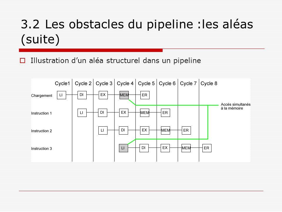 3.2 Les obstacles du pipeline :les aléas (suite) Illustration dun aléa structurel dans un pipeline