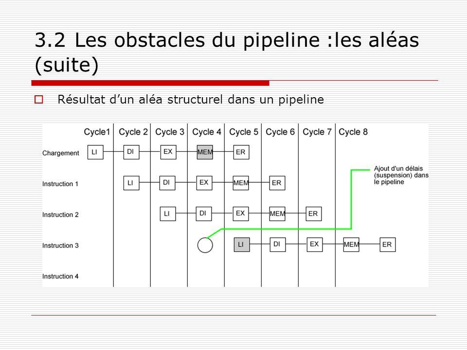 3.2 Les obstacles du pipeline :les aléas (suite) Résultat dun aléa structurel dans un pipeline