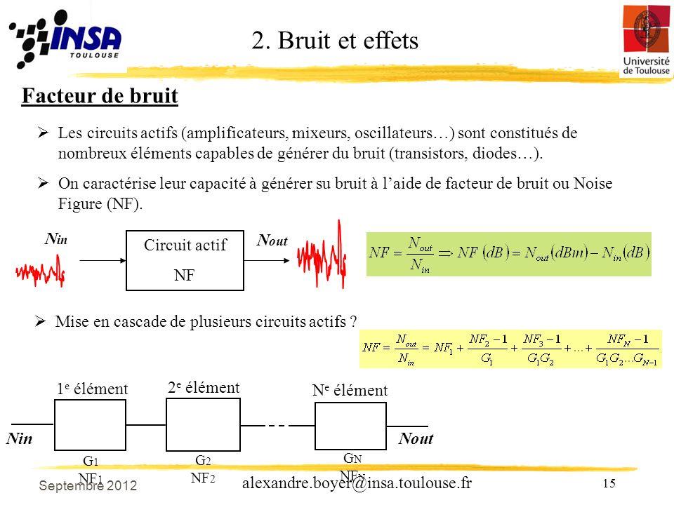 15 alexandre.boyer@insa.toulouse.fr Facteur de bruit Les circuits actifs (amplificateurs, mixeurs, oscillateurs…) sont constitués de nombreux éléments capables de générer du bruit (transistors, diodes…).