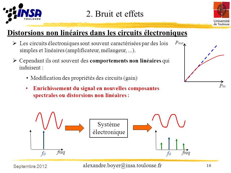 16 alexandre.boyer@insa.toulouse.fr Distorsions non linéaires dans les circuits électroniques Les circuits électroniques sont souvent caractérisées par des lois simples et linéaires (amplificateur, mélangeur,...).