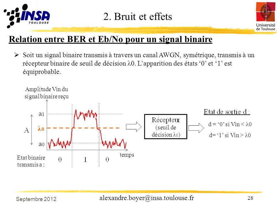 28 alexandre.boyer@insa.toulouse.fr Relation entre BER et Eb/No pour un signal binaire 2.