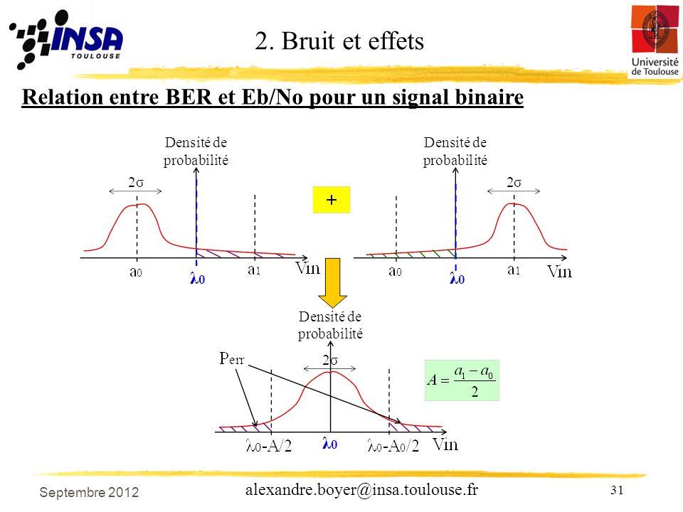 31 alexandre.boyer@insa.toulouse.fr Relation entre BER et Eb/No pour un signal binaire 2.