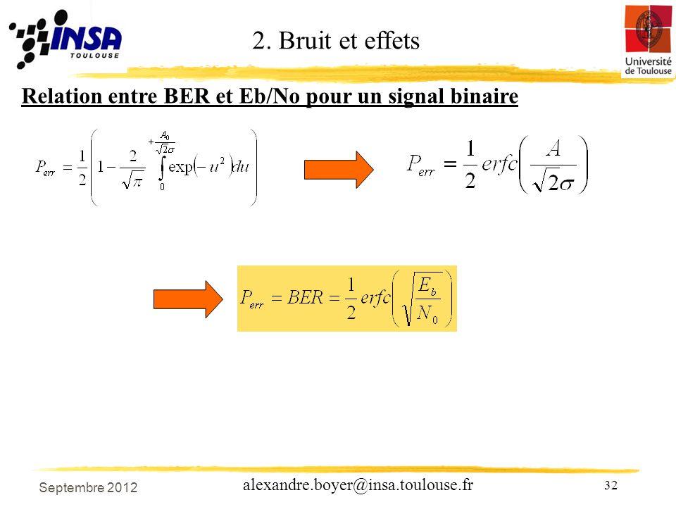 32 alexandre.boyer@insa.toulouse.fr Relation entre BER et Eb/No pour un signal binaire 2.
