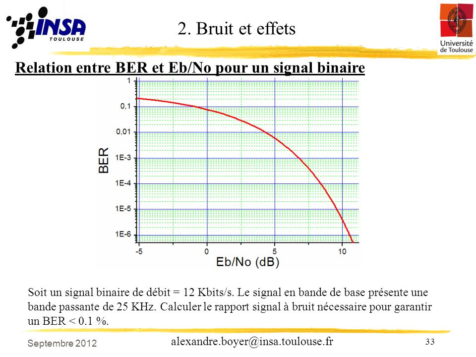 33 alexandre.boyer@insa.toulouse.fr Relation entre BER et Eb/No pour un signal binaire 2.