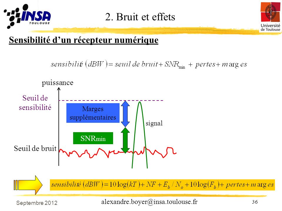 36 alexandre.boyer@insa.toulouse.fr Sensibilité dun récepteur numérique Seuil de bruit SNR min puissance Marges supplémentaires signal Seuil de sensibilité 2.