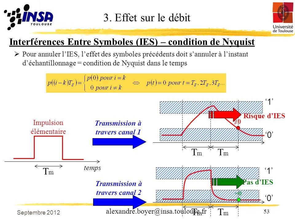 53 alexandre.boyer@insa.toulouse.fr Transmission à travers canal 1 temps Impulsion élémentaire TmTm Transmission à travers canal 2 TmTm TmTm Risque dIES 0 1 0 TmTm TmTm =0 Pas dIES 1 0 Interférences Entre Symboles (IES) – condition de Nyquist Pour annuler lIES, leffet des symboles précédents doit sannuler à linstant déchantillonnage = condition de Nyquist dans le temps 3.