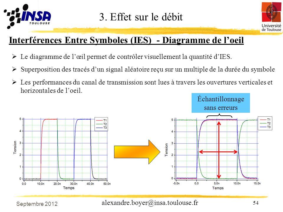 54 alexandre.boyer@insa.toulouse.fr Interférences Entre Symboles (IES) - Diagramme de loeil Le diagramme de lœil permet de contrôler visuellement la quantité dIES.