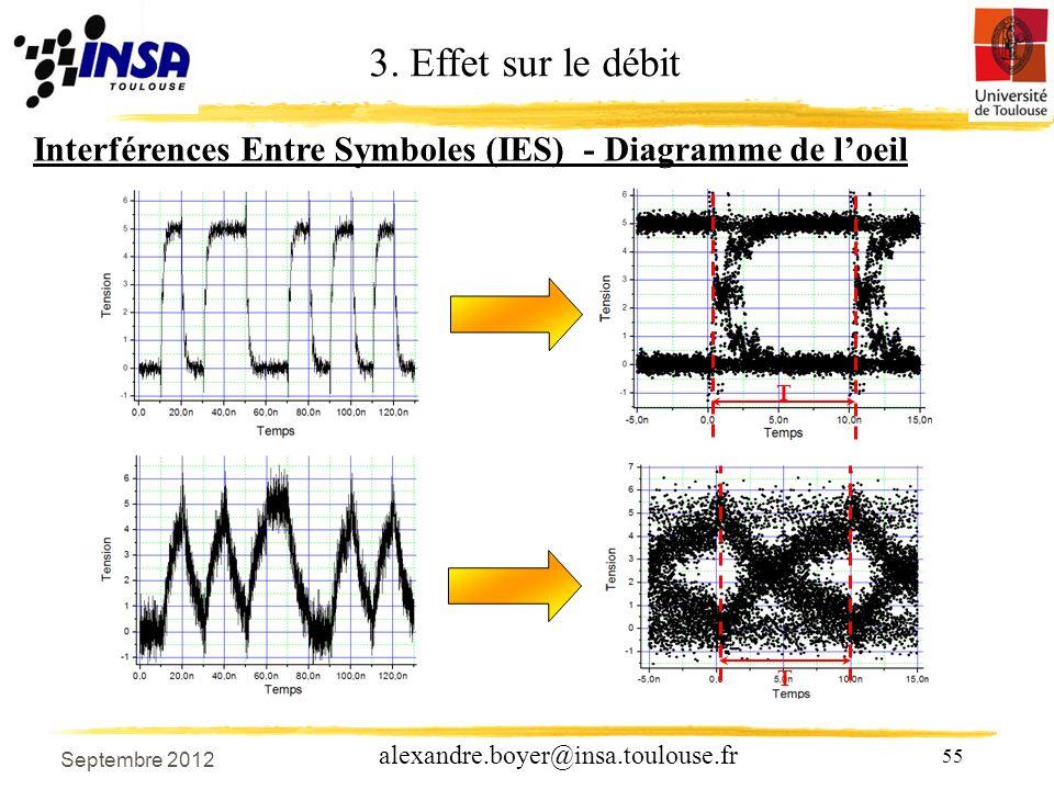 55 alexandre.boyer@insa.toulouse.fr T T Interférences Entre Symboles (IES) - Diagramme de loeil 3.
