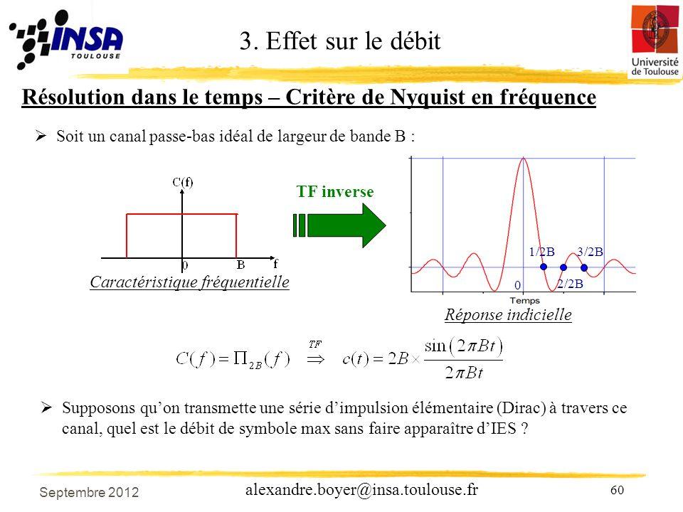 60 alexandre.boyer@insa.toulouse.fr Soit un canal passe-bas idéal de largeur de bande B : 1/2B 0 TF inverse Caractéristique fréquentielle Réponse indicielle Résolution dans le temps – Critère de Nyquist en fréquence 2/2B 3/2B 3.