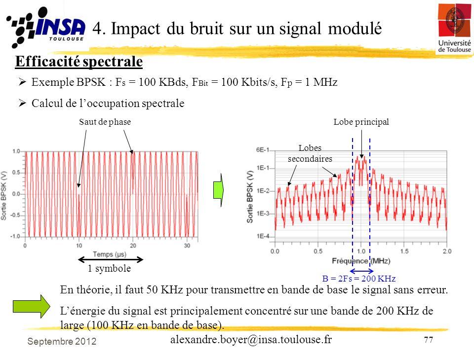77 alexandre.boyer@insa.toulouse.fr Efficacité spectrale 4.