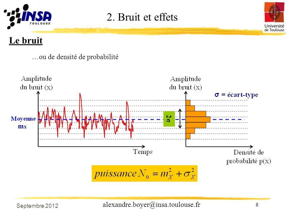 19 alexandre.boyer@insa.toulouse.fr Distorsions dintermodulation Liées à lexistence de produits dintermodulation Si le signal dentrée est une combinaison linéaire de termes sinusoïdaux de fréquences différentes Fi et Fj, et si celui-ci traverse un système non linéaires, alors le signal de sortie est enrichi en nouvelles composantes fréquentielles : On caractérise la dégradation du signal de sortie à laide de la distorsion dintermodulation dordre 3 IM3 Pourquoi ordre 3 .