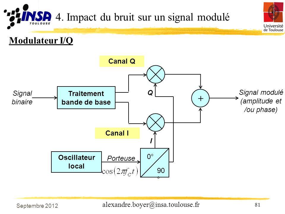 81 alexandre.boyer@insa.toulouse.fr Oscillateur local 0° 90 ° Porteuse I Q Traitement bande de base Signal binaire + Signal modulé (amplitude et /ou phase) Canal Q Canal I 4.