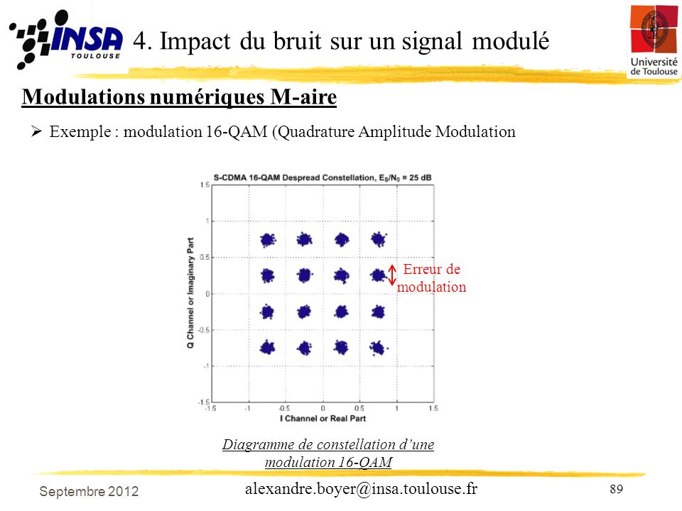89 alexandre.boyer@insa.toulouse.fr Exemple : modulation 16-QAM (Quadrature Amplitude Modulation Diagramme de constellation dune modulation 16-QAM Err