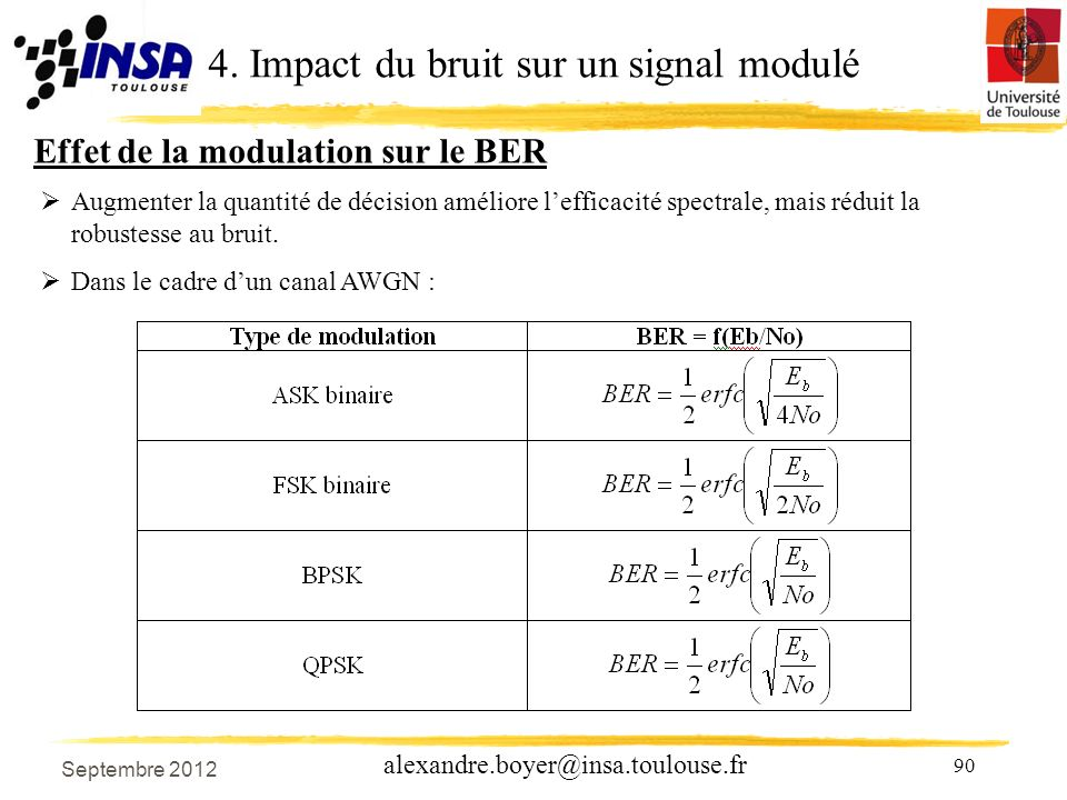 90 alexandre.boyer@insa.toulouse.fr Augmenter la quantité de décision améliore lefficacité spectrale, mais réduit la robustesse au bruit.