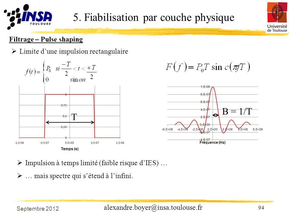 94 alexandre.boyer@insa.toulouse.fr Impulsion à temps limité (faible risque dIES) … … mais spectre qui sétend à linfini.