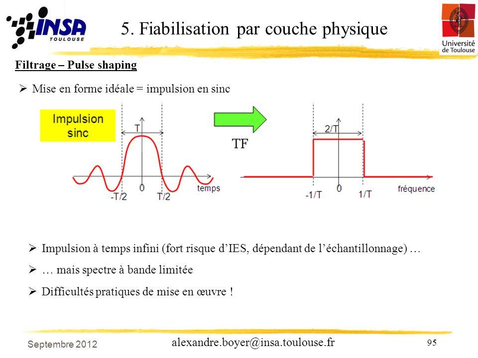 95 alexandre.boyer@insa.toulouse.fr Filtrage – Pulse shaping 5.