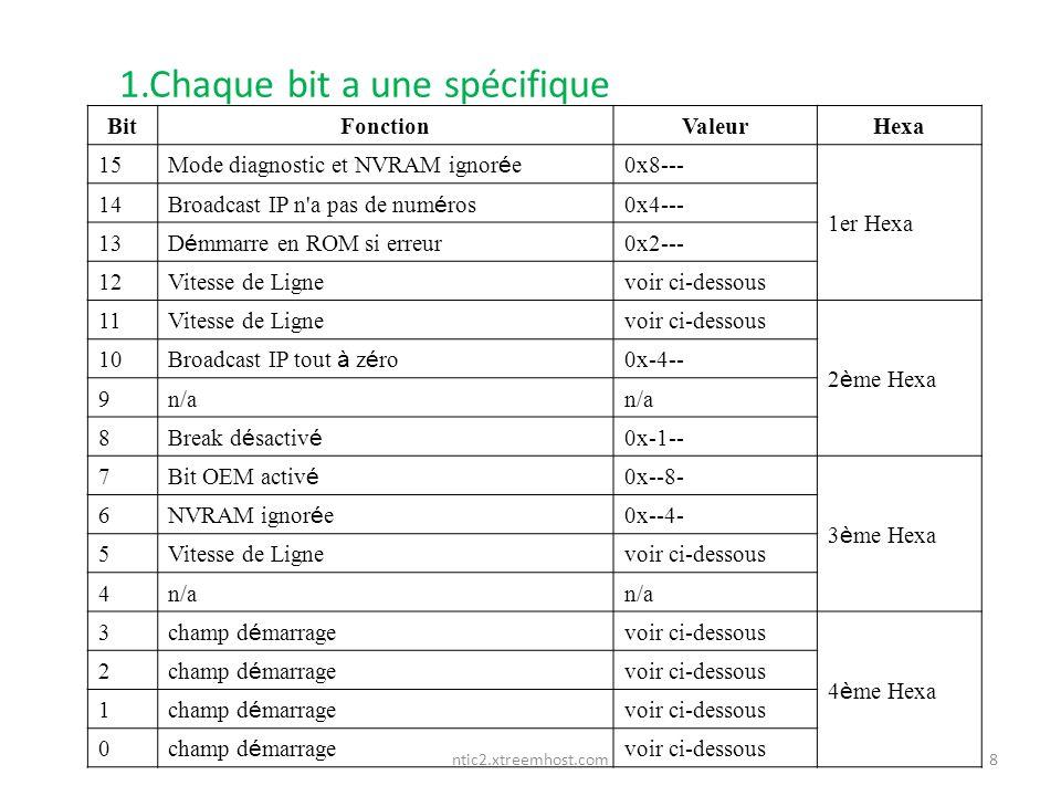 ntic2.xtreemhost.com 1.Chaque bit a une spécifique 8 BitFonctionValeurHexa 15 Mode diagnostic et NVRAM ignor é e 0x8--- 1er Hexa 14 Broadcast IP n'a p