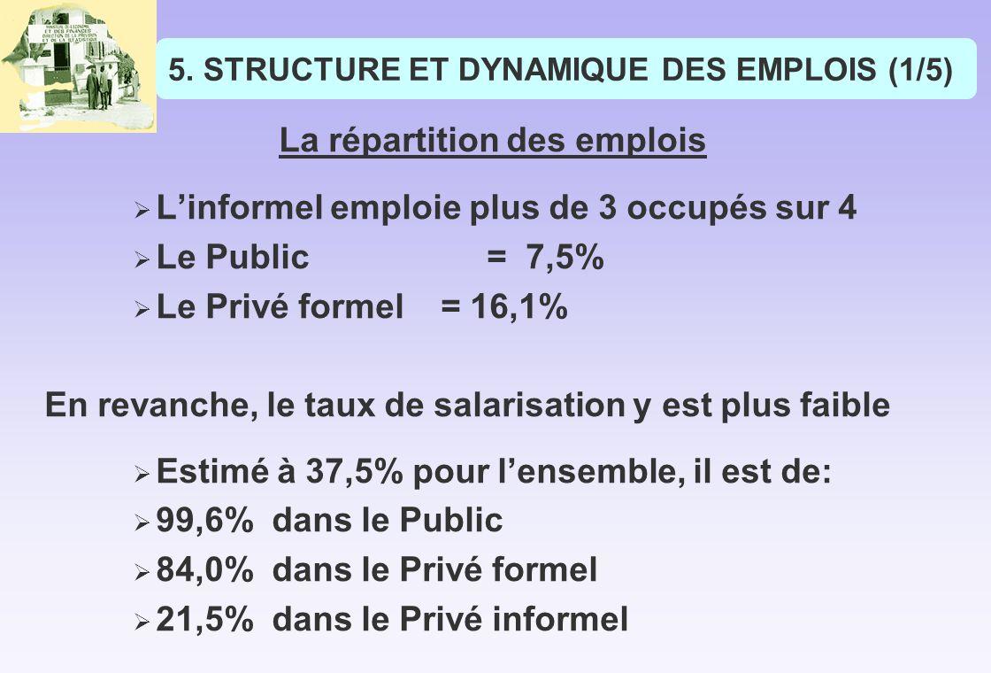 5.STRUCTURE ET DYNAMIQUE DES EMPLOIS (1/5) La répartition des emplois Linformel emploie plus de 3 occupés sur 4 Le Public = 7,5% Le Privé formel = 16,1% En revanche, le taux de salarisation y est plus faible Estimé à 37,5% pour lensemble, il est de: 99,6% dans le Public 84,0% dans le Privé formel 21,5% dans le Privé informel