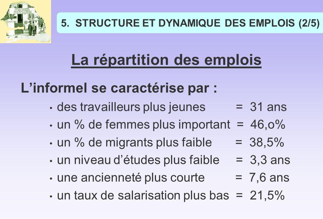 5.STRUCTURE ET DYNAMIQUE DES EMPLOIS (2/5) La répartition des emplois Linformel se caractérise par : des travailleurs plus jeunes = 31 ans un % de femmes plus important = 46,o% un % de migrants plus faible = 38,5% un niveau détudes plus faible = 3,3 ans une ancienneté plus courte = 7,6 ans un taux de salarisation plus bas = 21,5%