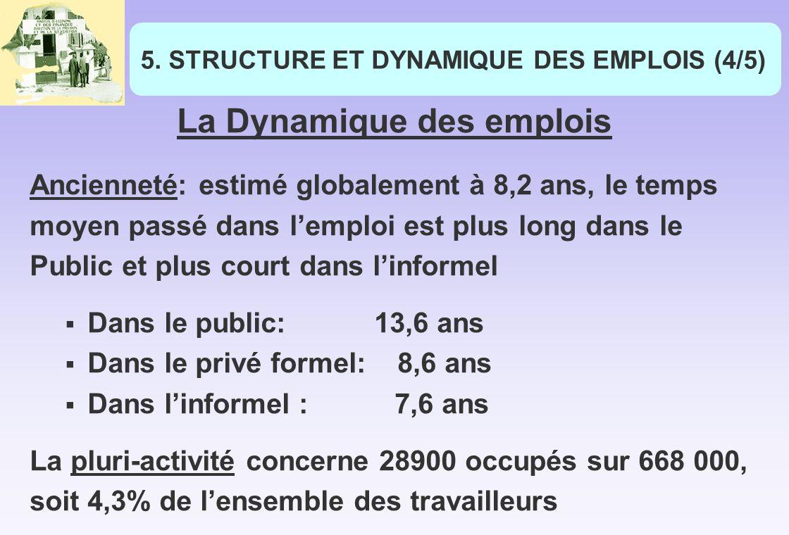 5.STRUCTURE ET DYNAMIQUE DES EMPLOIS (4/5) La Dynamique des emplois Ancienneté: estimé globalement à 8,2 ans, le temps moyen passé dans lemploi est plus long dans le Public et plus court dans linformel Dans le public: 13,6 ans Dans le privé formel: 8,6 ans Dans linformel : 7,6 ans La pluri-activité concerne 28900 occupés sur 668 000, soit 4,3% de lensemble des travailleurs