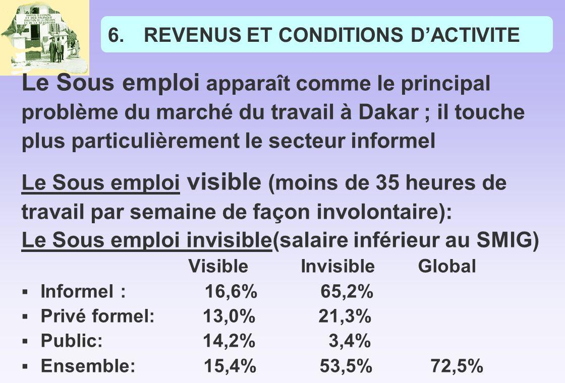 6.REVENUS ET CONDITIONS DACTIVITE Le Sous emploi apparaît comme le principal problème du marché du travail à Dakar ; il touche plus particulièrement le secteur informel Le Sous emploi visible (moins de 35 heures de travail par semaine de façon involontaire): Le Sous emploi invisible(salaire inférieur au SMIG) Visible Invisible Global Informel : 16,6% 65,2% Privé formel: 13,0% 21,3% Public: 14,2% 3,4% Ensemble: 15,4% 53,5% 72,5%