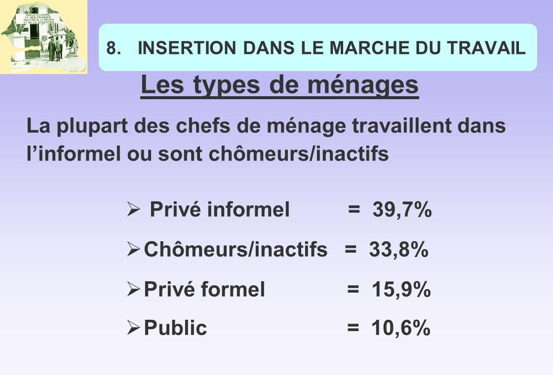 8.INSERTION DANS LE MARCHE DU TRAVAIL Les types de ménages La plupart des chefs de ménage travaillent dans linformel ou sont chômeurs/inactifs Privé informel = 39,7% Chômeurs/inactifs = 33,8% Privé formel = 15,9% Public = 10,6%