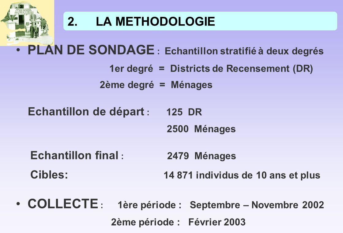 2.LA METHODOLOGIE PLAN DE SONDAGE : Echantillon stratifié à deux degrés 1er degré = Districts de Recensement (DR) 2ème degré = Ménages Echantillon de départ : 125 DR 2500 Ménages Echantillon final : 2479 Ménages Cibles: 14 871 individus de 10 ans et plus COLLECTE : 1ère période : Septembre – Novembre 2002 2ème période : Février 2003