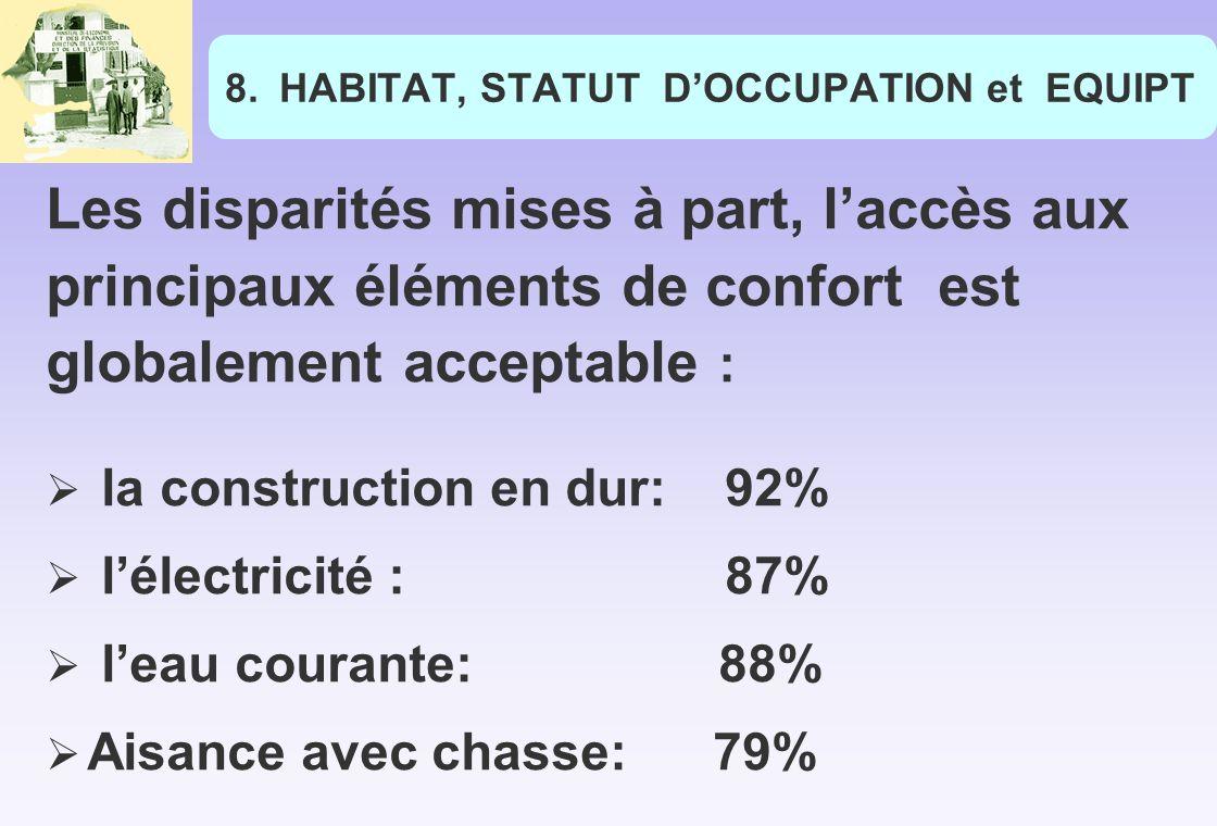 8.HABITAT, STATUT DOCCUPATION et EQUIPT Les disparités mises à part, laccès aux principaux éléments de confort est globalement acceptable : la construction en dur: 92% lélectricité : 87% leau courante: 88% Aisance avec chasse: 79%