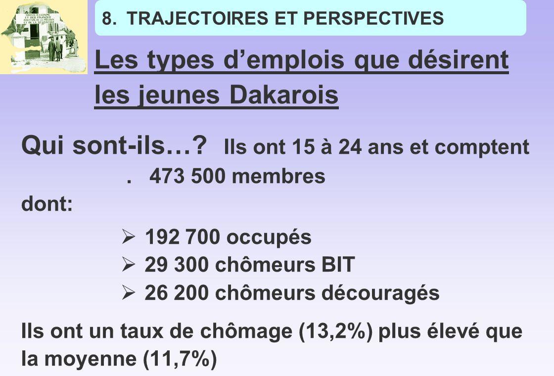 8.TRAJECTOIRES ET PERSPECTIVES Les types demplois que désirent les jeunes Dakarois Qui sont-ils….