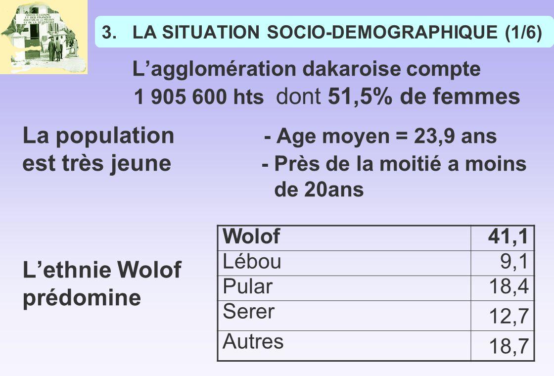 3.LA SITUATION SOCIO-DEMOGRAPHIQUE (1/6) Lagglomération dakaroise compte 1 905 600 hts dont 51,5% de femmes La population - Age moyen = 23,9 ans est très jeune - Près de la moitié a moins de 20ans Lethnie Wolof prédomine Wolof41,1 Lébou9,1 Pular18,4 Serer 12,7 Autres 18,7