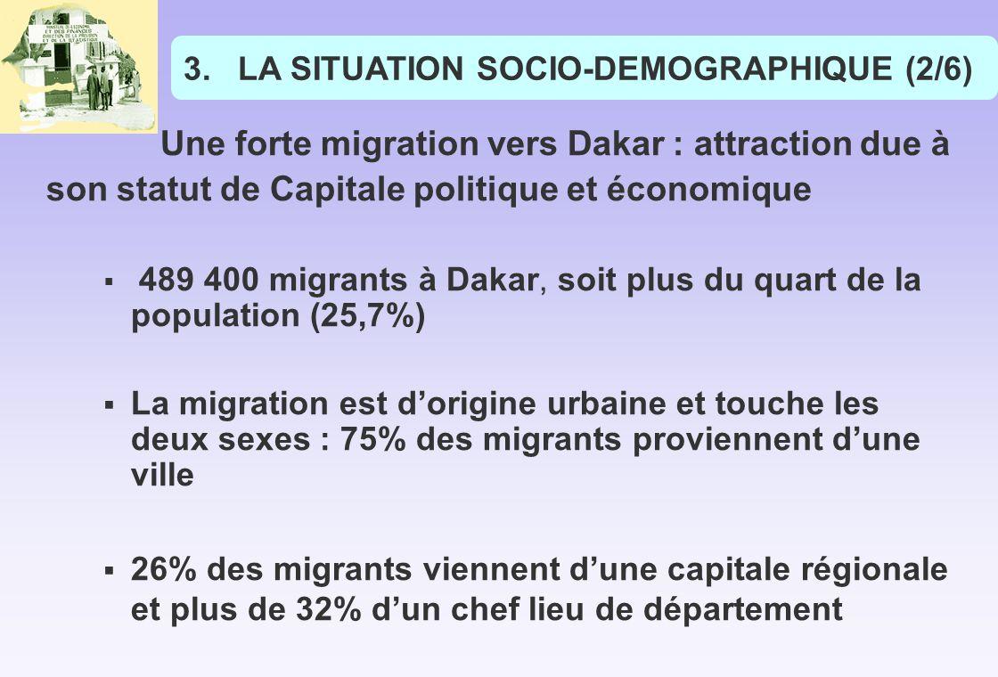 Une forte migration vers Dakar : attraction due à son statut de Capitale politique et économique 489 400 migrants à Dakar, soit plus du quart de la population (25,7%) La migration est dorigine urbaine et touche les deux sexes : 75% des migrants proviennent dune ville 26% des migrants viennent dune capitale régionale et plus de 32% dun chef lieu de département 3.LA SITUATION SOCIO-DEMOGRAPHIQUE (2/6)