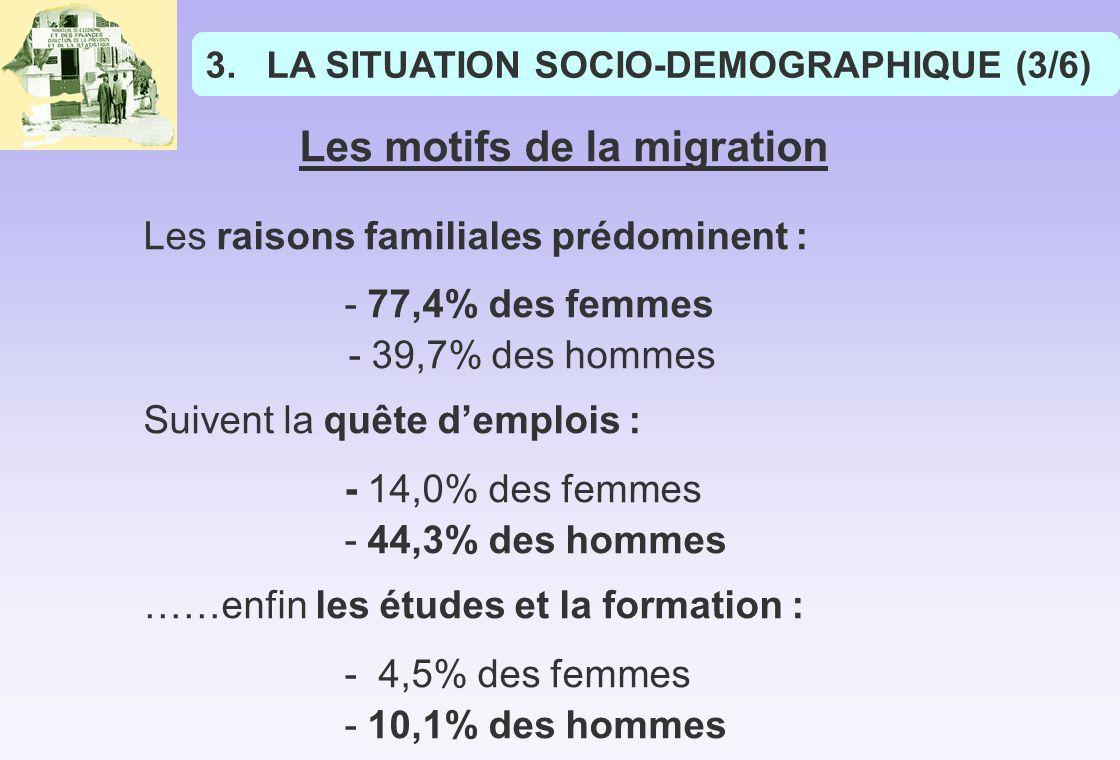 Les motifs de la migration Les raisons familiales prédominent : - 77,4% des femmes - 39,7% des hommes Suivent la quête demplois : - 14,0% des femmes - 44,3% des hommes ……enfin les études et la formation : - 4,5% des femmes - 10,1% des hommes 3.LA SITUATION SOCIO-DEMOGRAPHIQUE (3/6)