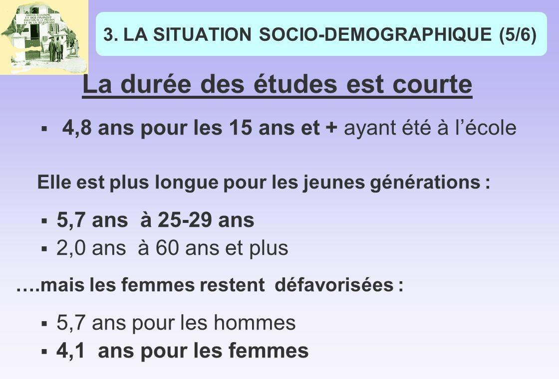3.LA SITUATION SOCIO-DEMOGRAPHIQUE (5/6) La durée des études est courte 4,8 ans pour les 15 ans et + ayant été à lécole Elle est plus longue pour les jeunes générations : 5,7 ans à 25-29 ans 2,0 ans à 60 ans et plus ….mais les femmes restent défavorisées : 5,7 ans pour les hommes 4,1 ans pour les femmes