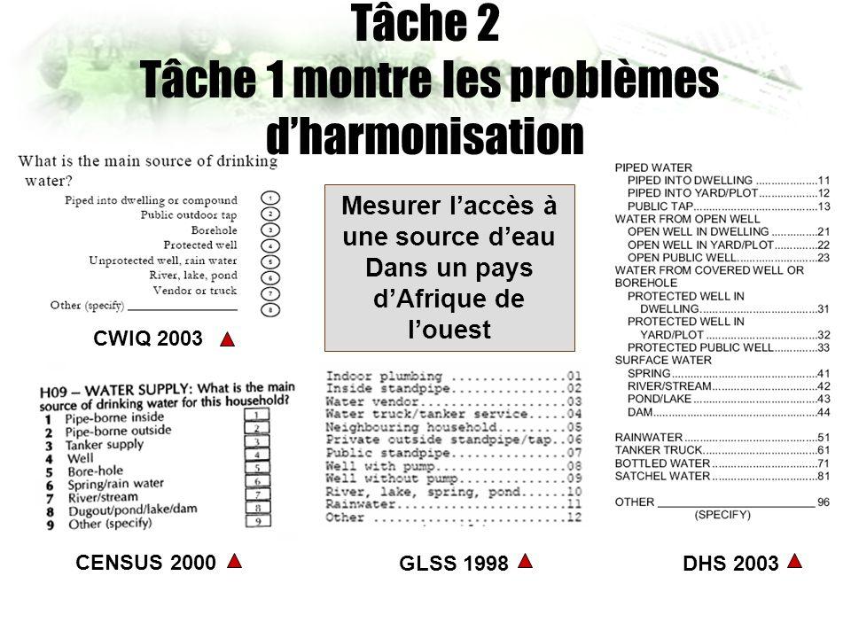 CWIQ 2003 DHS 2003 CENSUS 2000 GLSS 1998 Mesurer laccès à une source deau Dans un pays dAfrique de louest Tâche 2 Tâche 1 montre les problèmes dharmonisation