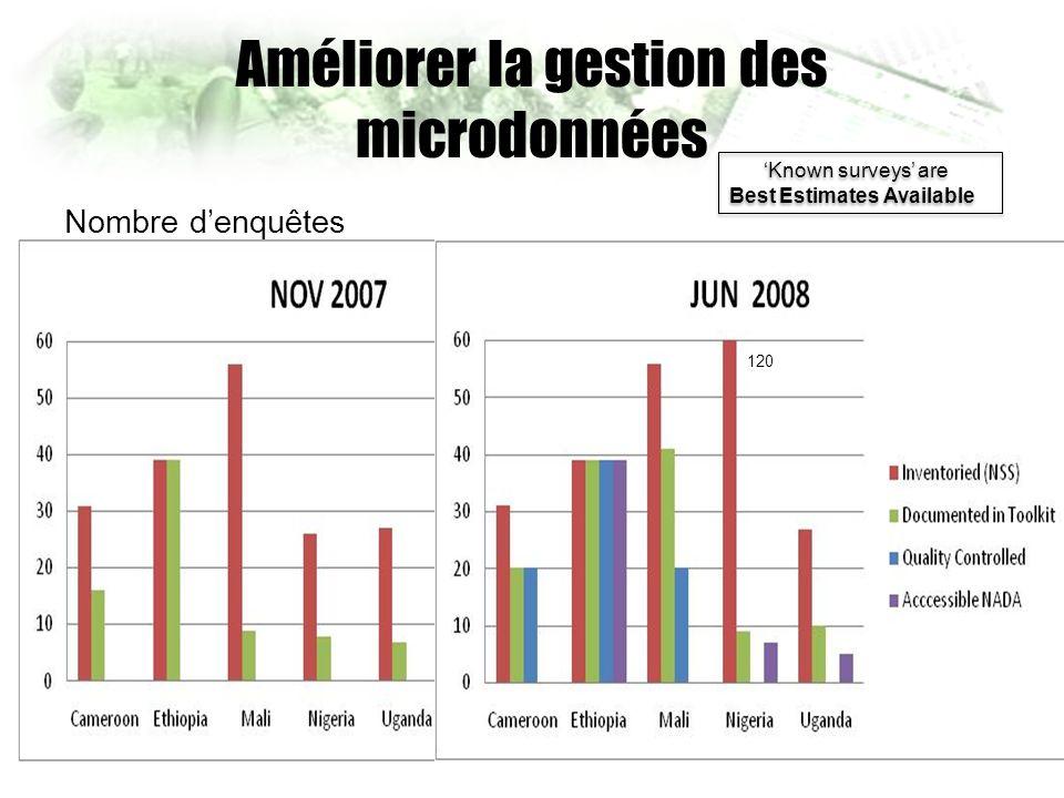 Améliorer la gestion des microdonnées Nombre denquêtes Known surveys are Best Estimates Available 120