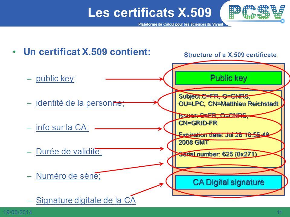 Plateforme de Calcul pour les Sciences du Vivant 11 19/05/2014 Les certificats X.509 Un certificat X.509 contient: –p–public key; –i–identité de la pe