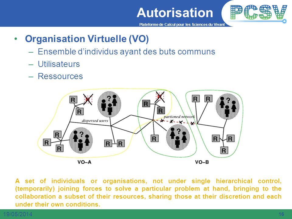 Plateforme de Calcul pour les Sciences du Vivant 16 19/05/2014 Autorisation Organisation Virtuelle (VO) –Ensemble dindividus ayant des buts communs –U