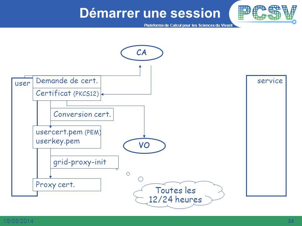 Plateforme de Calcul pour les Sciences du Vivant 24 19/05/2014 Démarrer une session CA VO user service Demande de cert. Certificat (PKCS12) usercert.p