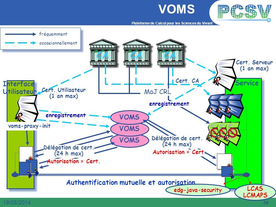 Plateforme de Calcul pour les Sciences du Vivant 34 19/05/2014 VOMS Service Authentification mutuelle et autorisation VOMS CA MaJ CRL occasionnellemen