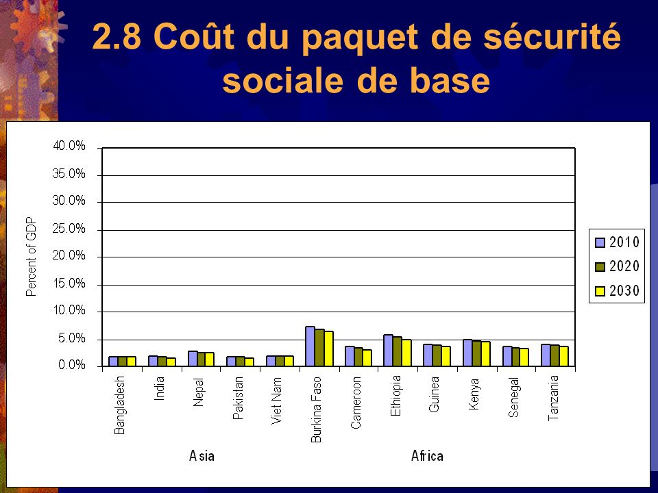 19 2.8 Coût du paquet de sécurité sociale de base