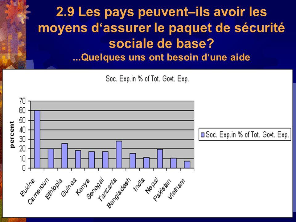 20 2.9 Les pays peuvent–ils avoir les moyens dassurer le paquet de sécurité sociale de base?...Quelques uns ont besoin dune aide